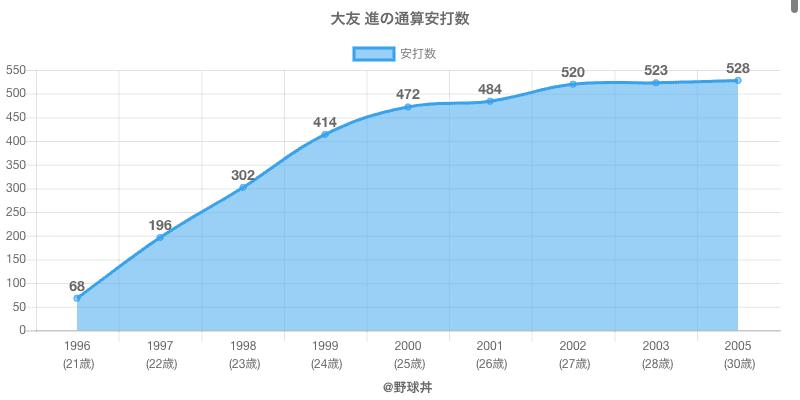 #大友 進の通算安打数