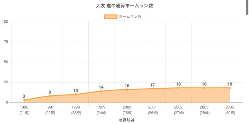 #大友 進の通算ホームラン数