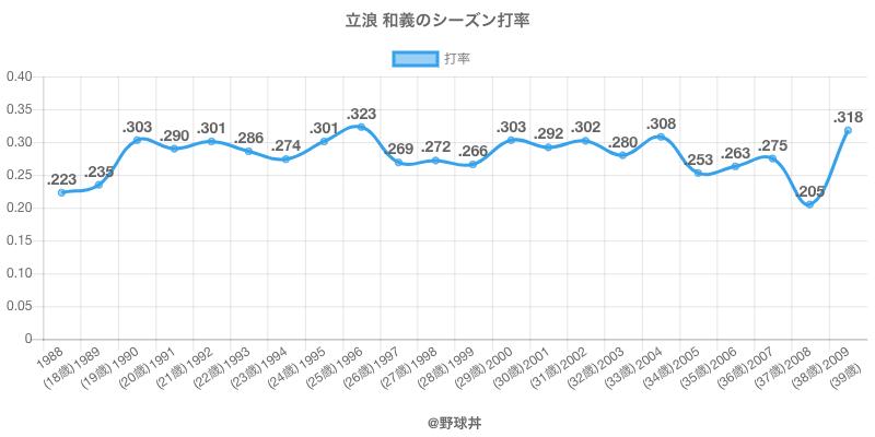 立浪 和義のシーズン打率
