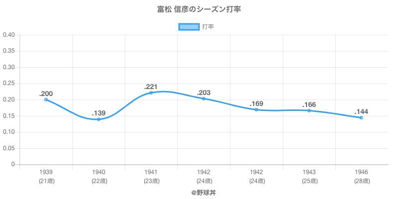 富松 信彦のシーズン打率