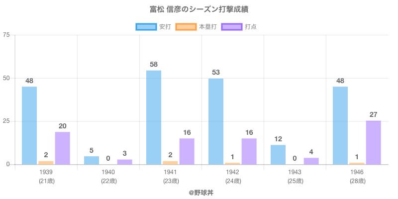 #富松 信彦のシーズン打撃成績