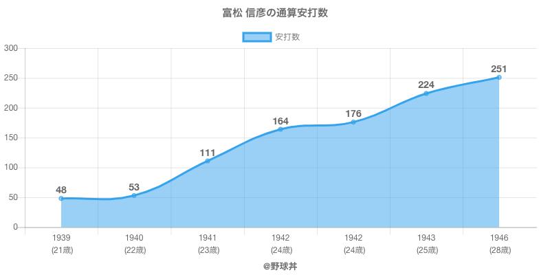 #富松 信彦の通算安打数