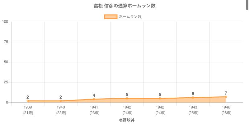 #富松 信彦の通算ホームラン数