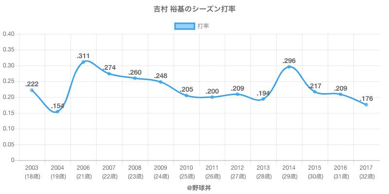 吉村 裕基のシーズン打率