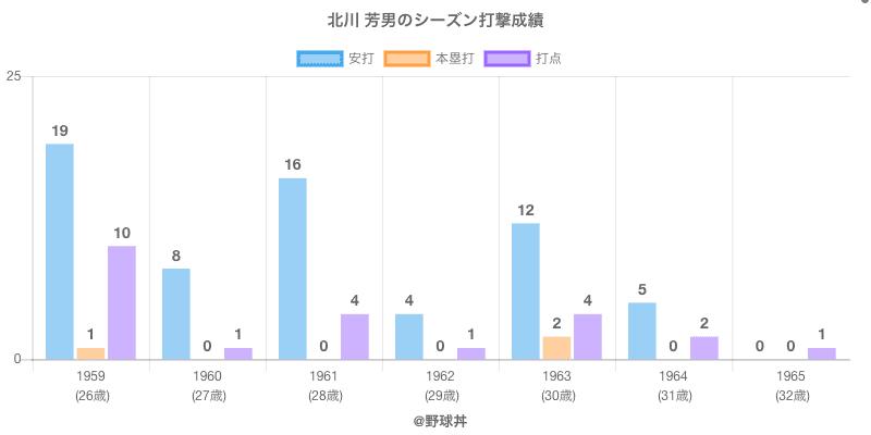 #北川 芳男のシーズン打撃成績