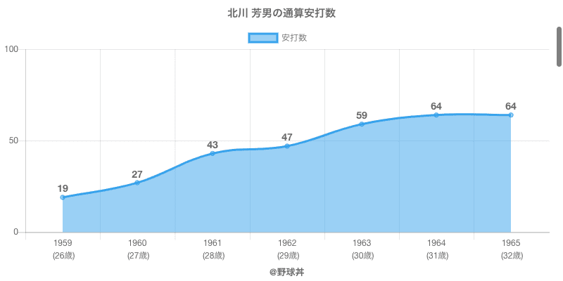#北川 芳男の通算安打数