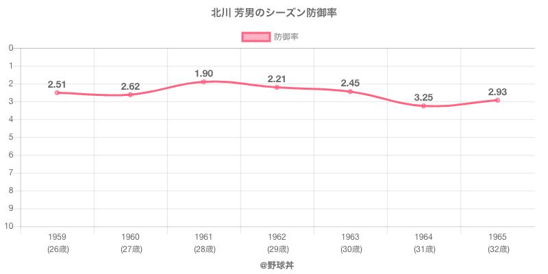 北川 芳男のシーズン防御率