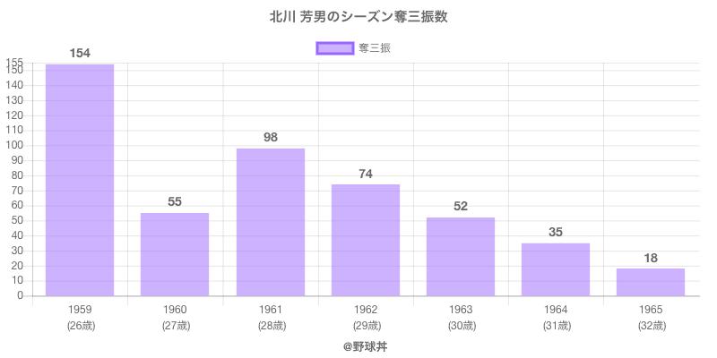 #北川 芳男のシーズン奪三振数