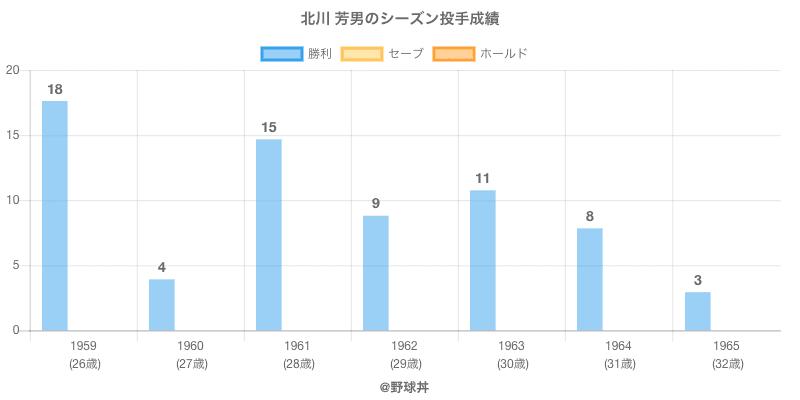 #北川 芳男のシーズン投手成績