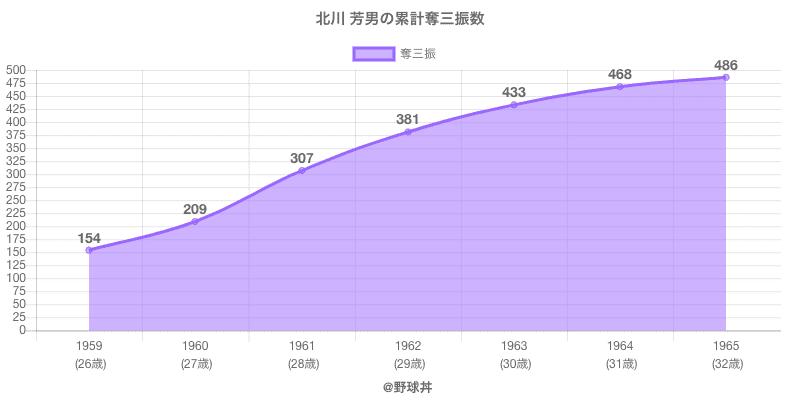 #北川 芳男の累計奪三振数