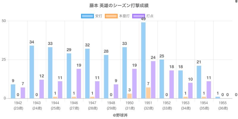 #藤本 英雄のシーズン打撃成績