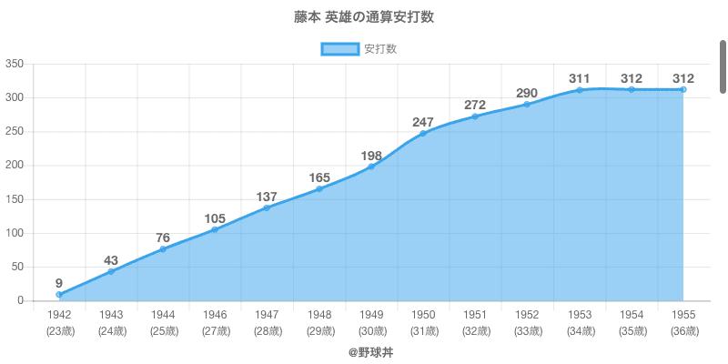 #藤本 英雄の通算安打数