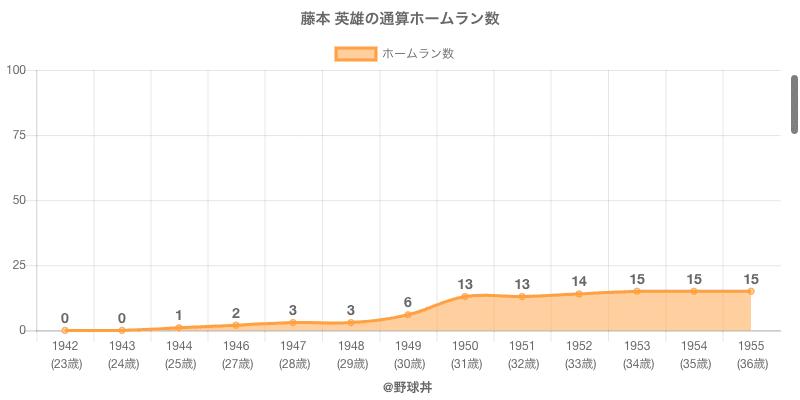 #藤本 英雄の通算ホームラン数