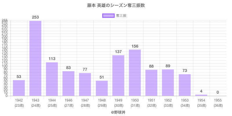 #藤本 英雄のシーズン奪三振数