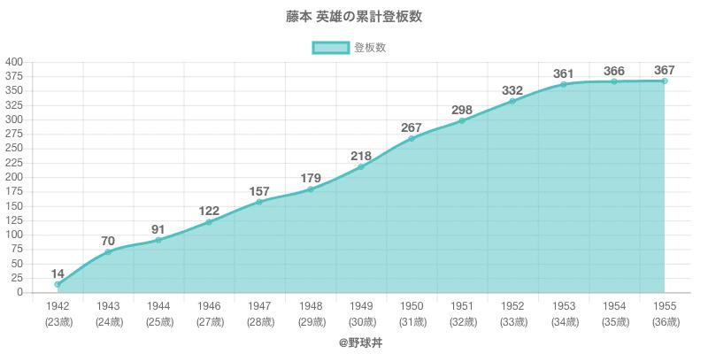 #藤本 英雄の累計登板数