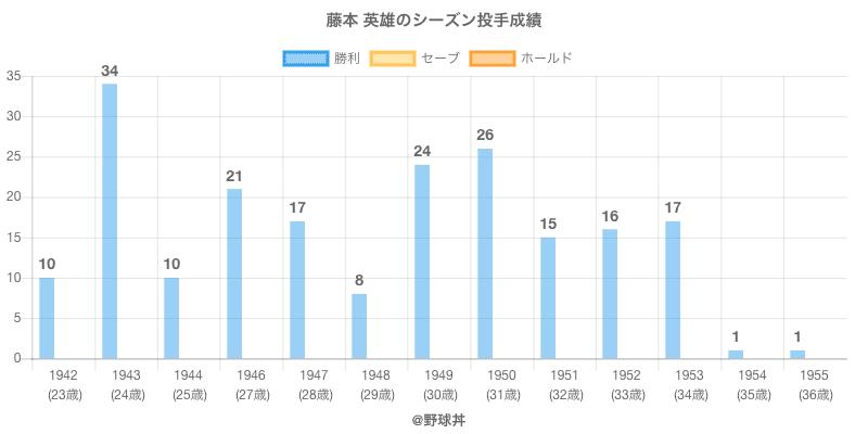 #藤本 英雄のシーズン投手成績