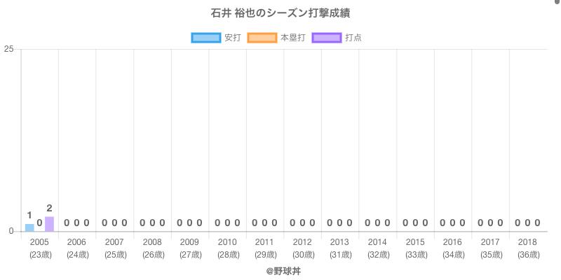 #石井 裕也のシーズン打撃成績