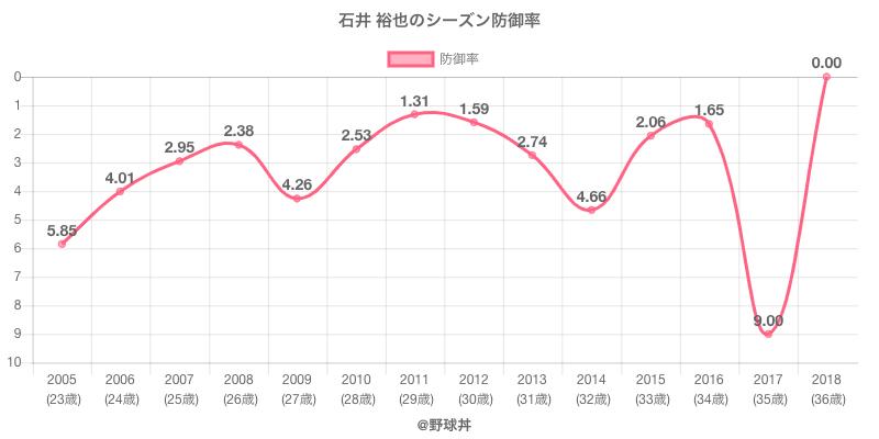 石井 裕也のシーズン防御率