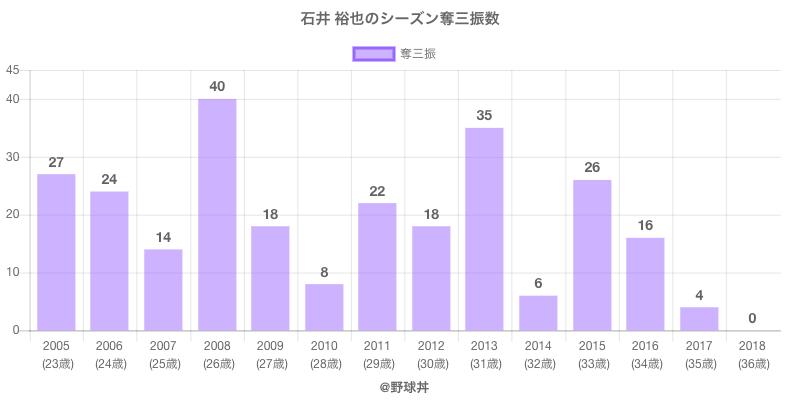 #石井 裕也のシーズン奪三振数