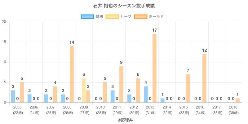 #石井 裕也のシーズン投手成績