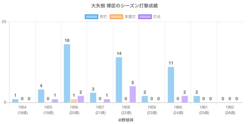 #大矢根 博臣のシーズン打撃成績