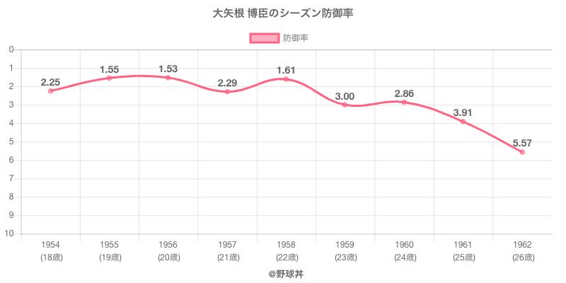 大矢根 博臣のシーズン防御率