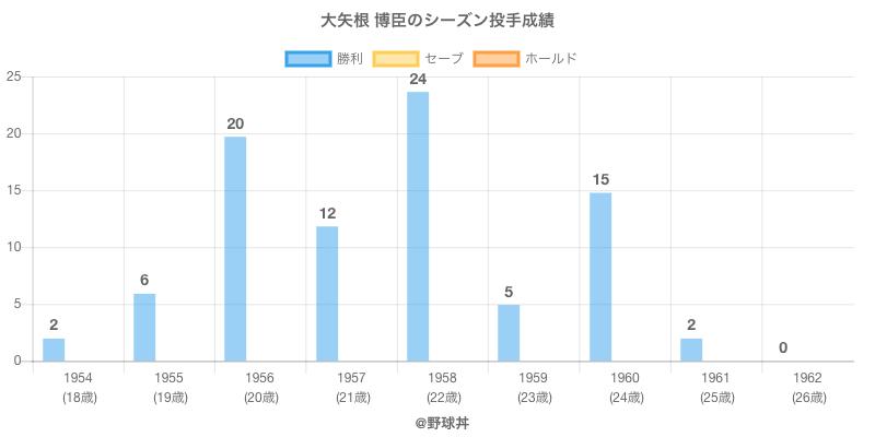 #大矢根 博臣のシーズン投手成績