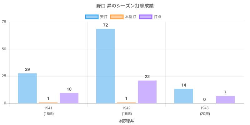 #野口 昇のシーズン打撃成績