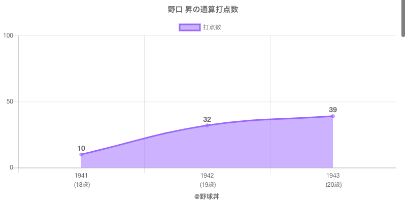 #野口 昇の通算打点数