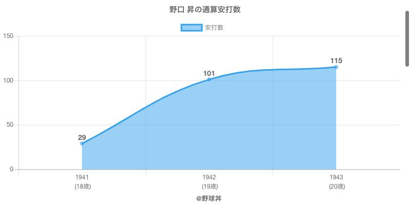#野口 昇の通算安打数