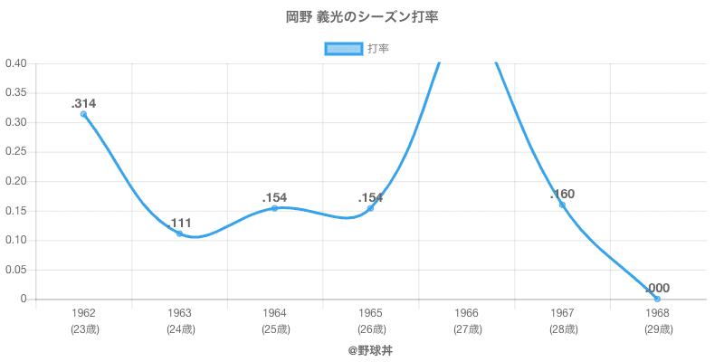 岡野 義光のシーズン打率