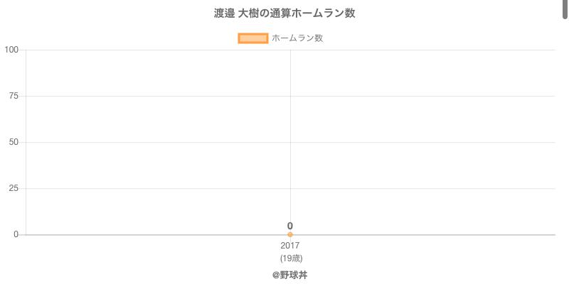 #渡邉 大樹の通算ホームラン数