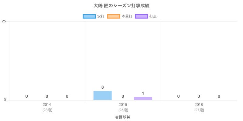 #大嶋 匠のシーズン打撃成績