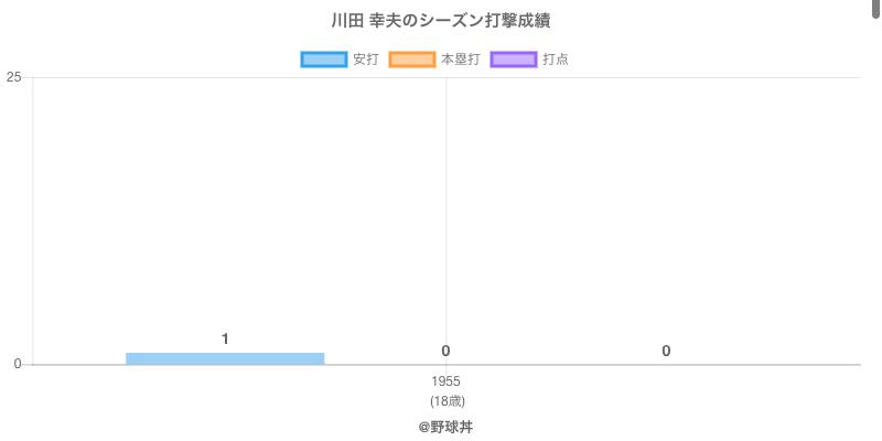#川田 幸夫のシーズン打撃成績