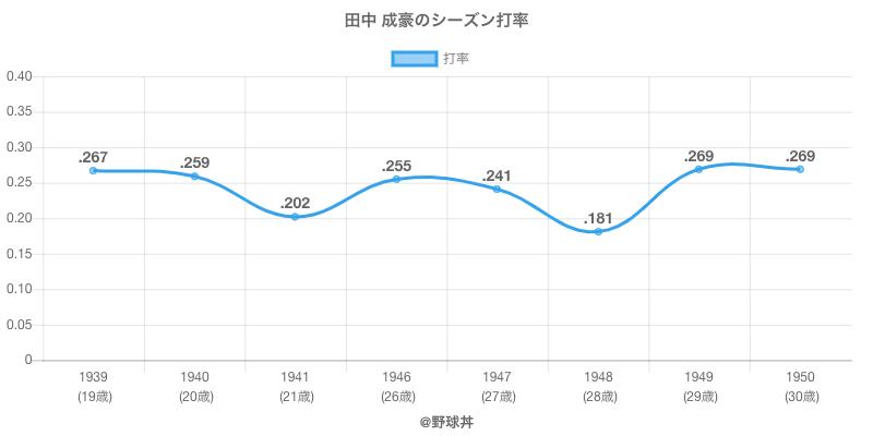 田中 成豪のシーズン打率