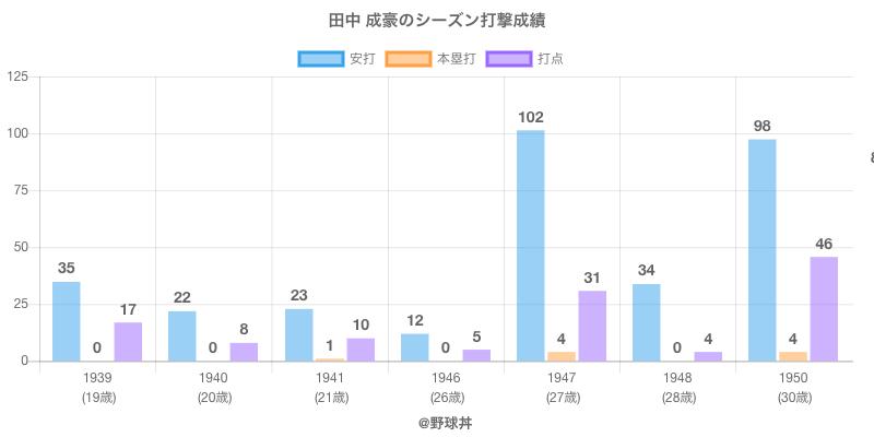 #田中 成豪のシーズン打撃成績