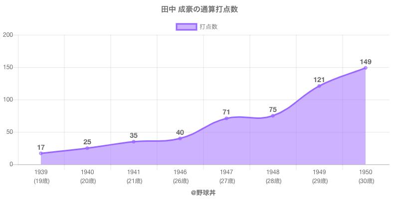 #田中 成豪の通算打点数