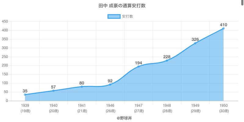 #田中 成豪の通算安打数