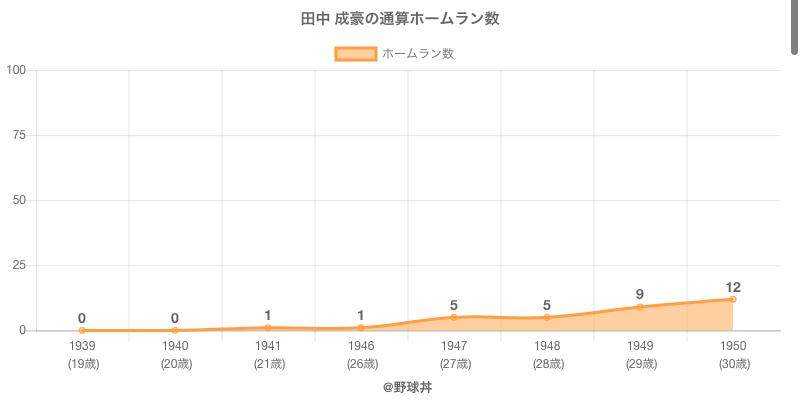 #田中 成豪の通算ホームラン数