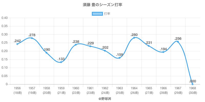 須藤 豊のシーズン打率