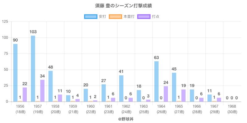 #須藤 豊のシーズン打撃成績