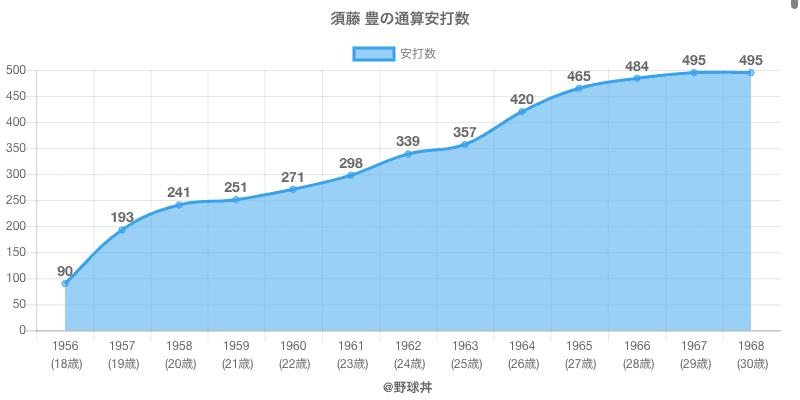 #須藤 豊の通算安打数