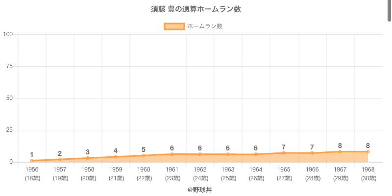 #須藤 豊の通算ホームラン数
