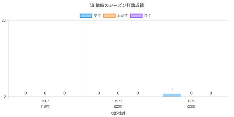 #流 敏晴のシーズン打撃成績