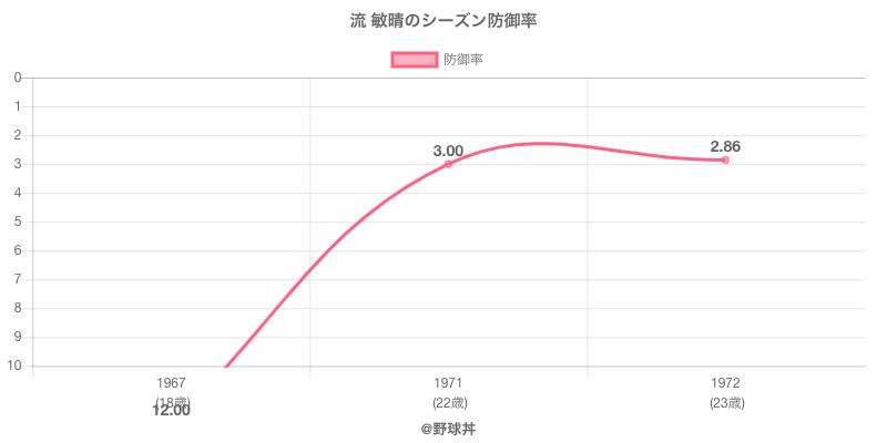 流 敏晴のシーズン防御率