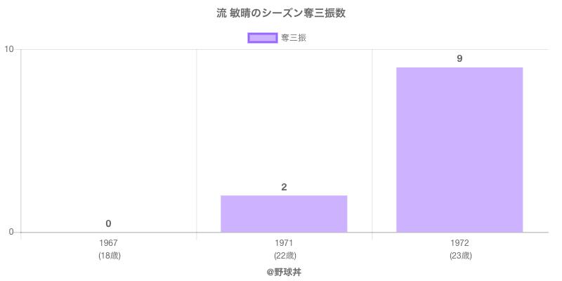 #流 敏晴のシーズン奪三振数