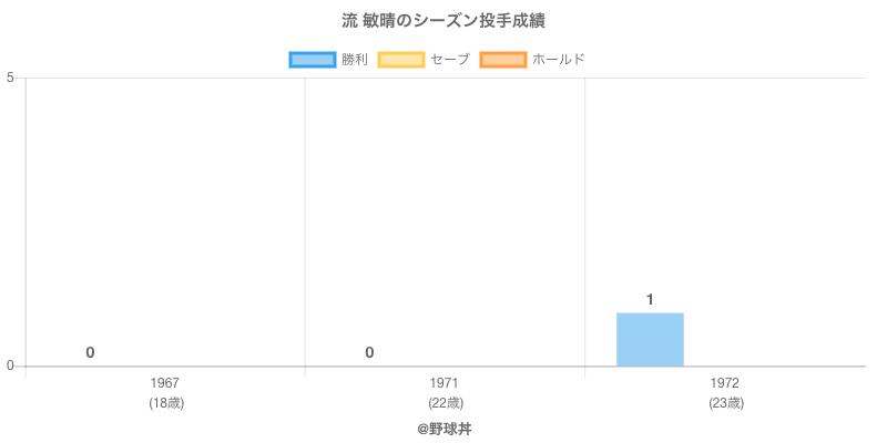 #流 敏晴のシーズン投手成績