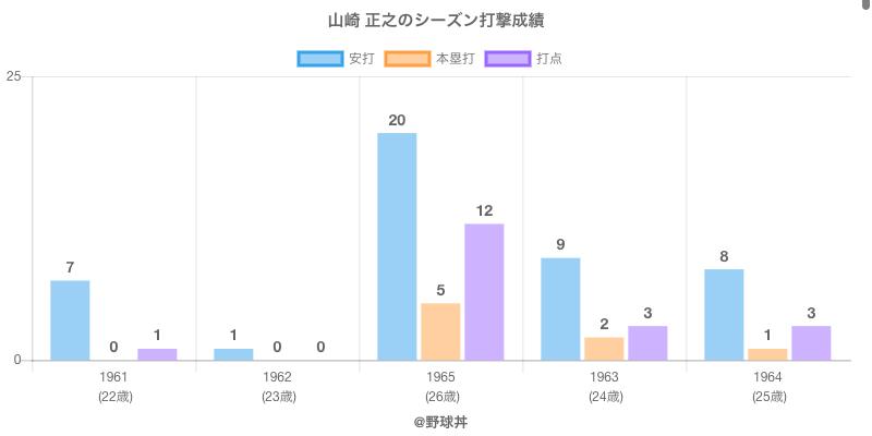 #山崎 正之のシーズン打撃成績