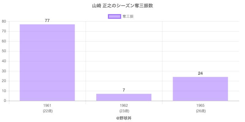 #山崎 正之のシーズン奪三振数