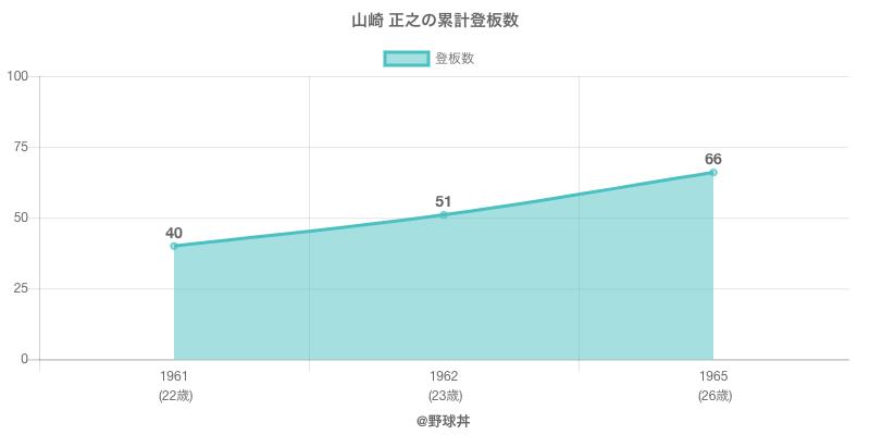 #山崎 正之の累計登板数
